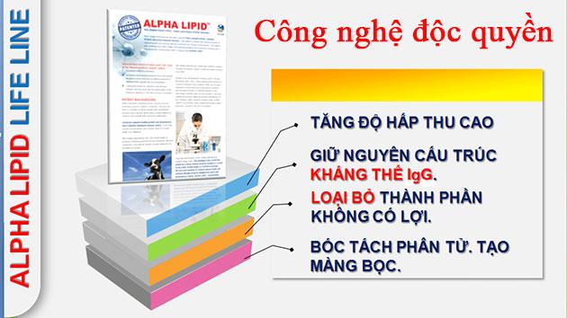 Công nghệ độc quyền alpha lipid