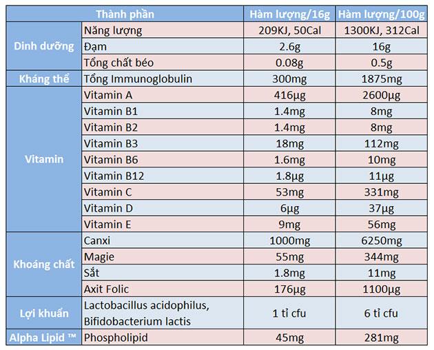 Thành phần sữa non alpha lipid