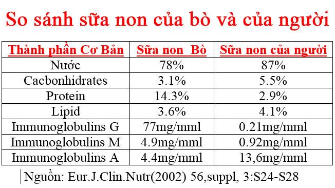So sánh sữa non của bò và của người
